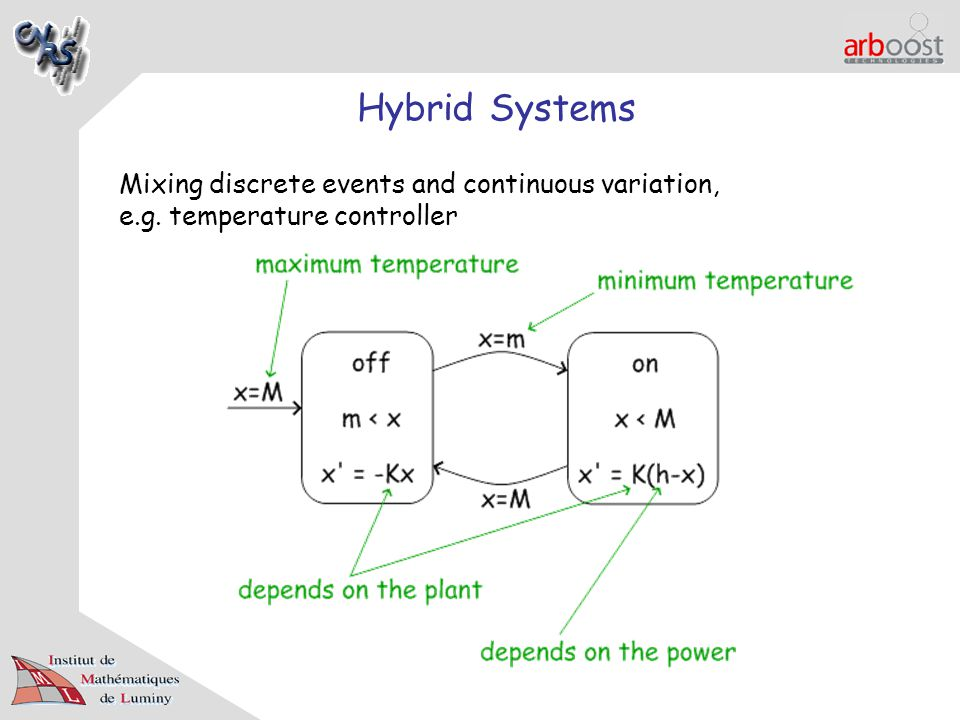Hybrid Systems Mixing discrete events and continuous variation, e.g. temperature controller