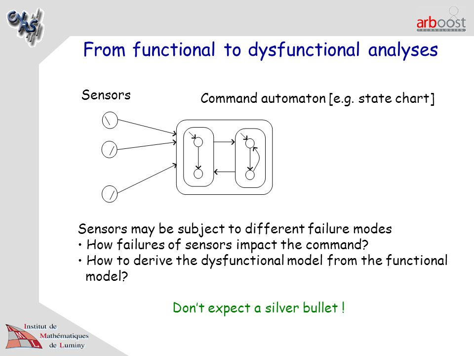 From functional to dysfunctional analyses Sensors Command automaton [e.g. state chart] Sensors may be subject to different failure modes How failures