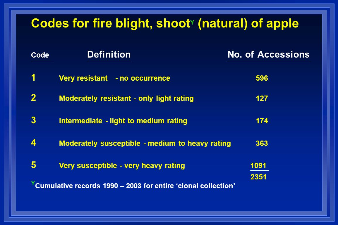 Codes for fire blight, shoot Y (natural) of apple Code DefinitionNo.