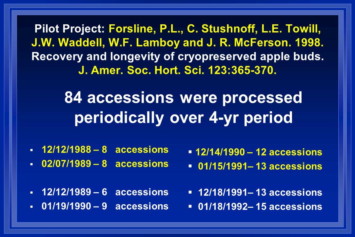 Pilot Project: Forsline, P.L., C. Stushnoff, L.E.