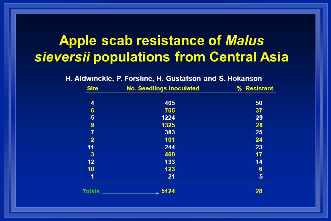 Apple scab resistance of Malus sieversii populations from Central Asia H.