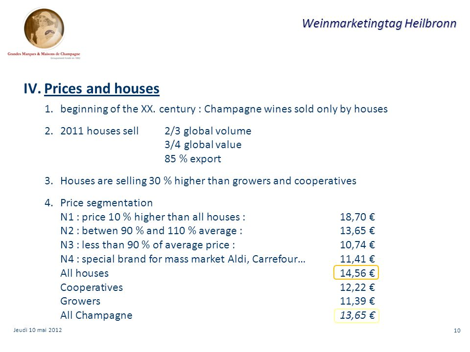 10 Weinmarketingtag Heilbronn IV.Prices and houses 1.beginning of the XX.