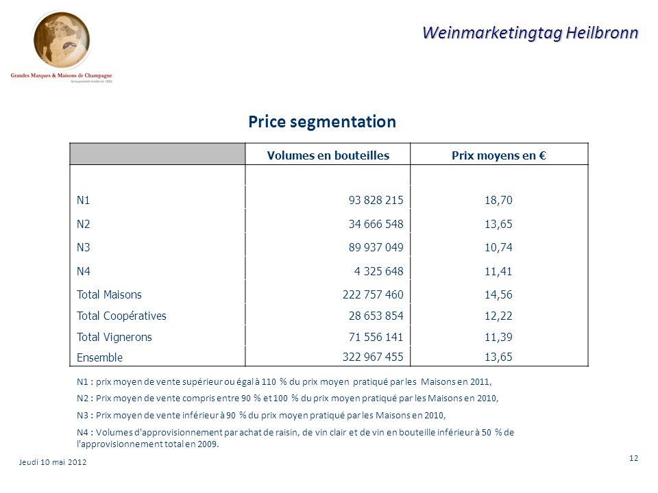 12 Weinmarketingtag Heilbronn N1 : prix moyen de vente supérieur ou égal à 110 % du prix moyen pratiqué par les Maisons en 2011, N2 : Prix moyen de vente compris entre 90 % et 100 % du prix moyen pratiqué par les Maisons en 2010, N3 : Prix moyen de vente inférieur à 90 % du prix moyen pratiqué par les Maisons en 2010, N4 : Volumes d approvisionnement par achat de raisin, de vin clair et de vin en bouteille inférieur à 50 % de l approvisionnement total en 2009.