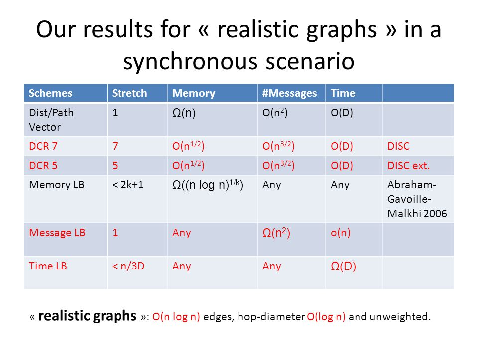 Our results for « realistic graphs » in a synchronous scenario SchemesStretchMemory#MessagesTime Dist/Path Vector 1 Ω(n) O(n 2 )O(D) DCR 77O(n 1/2 )O(n 3/2 )O(D)DISC DCR 55O(n 1/2 )O(n 3/2 )O(D)DISC ext.