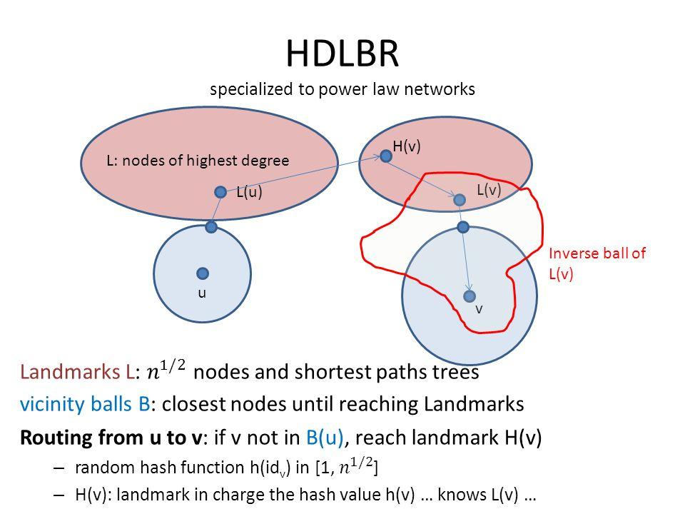 HDLBR specialized to power law networks u v L(u) L(v) H(v) L: nodes of highest degree Inverse ball of L(v)