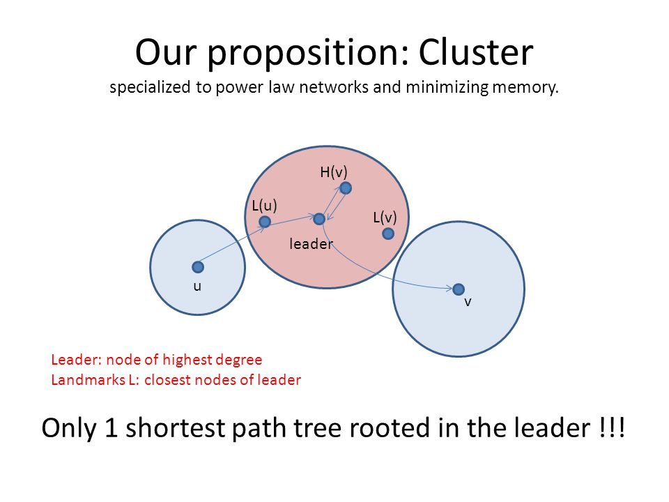 Only 1 shortest path tree rooted in the leader !!.