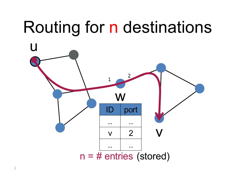 2 Routing for n destinations u v IDport.. v2 n = # entries (stored) w 2 1