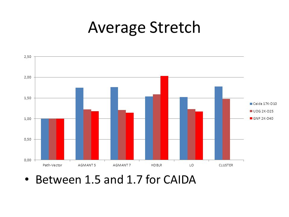 Average Stretch Between 1.5 and 1.7 for CAIDA