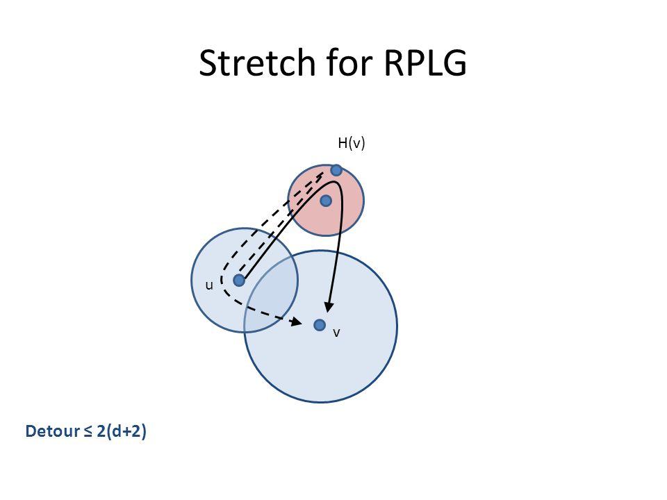Stretch for RPLG Detour ≤ 2(d+2) u v H(v)