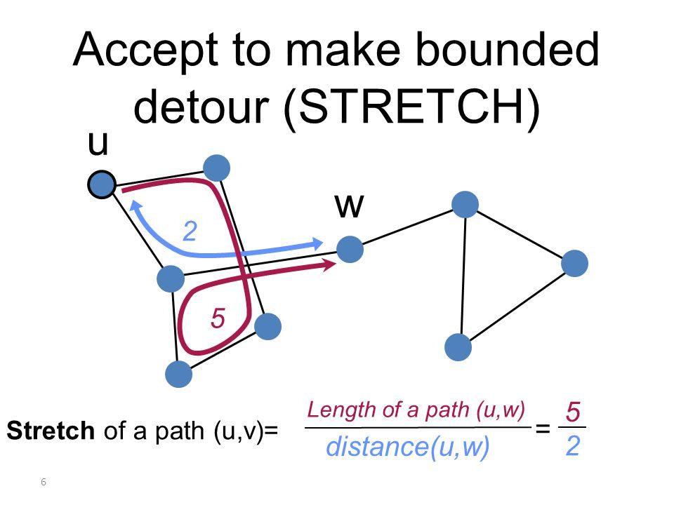 6 Accept to make bounded detour (STRETCH) u w 2 5 5 2 Stretch of a path (u,v)= Length of a path (u,w) distance(u,w) =