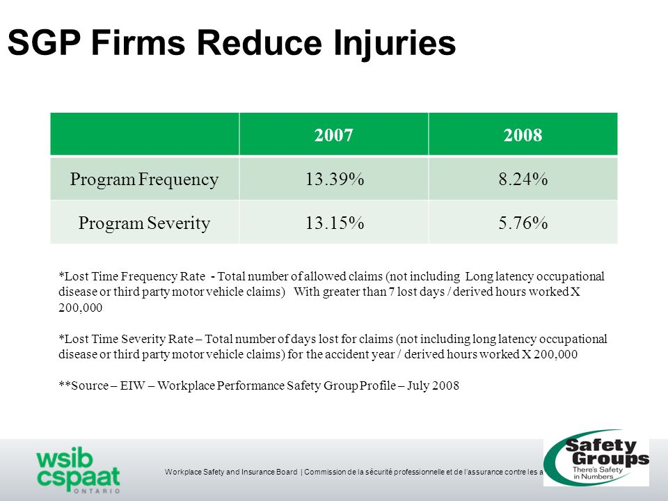 Workplace Safety and Insurance Board   Commission de la sécurité professionnelle et de l'assurance contre les accidents du travail SGP Firms Reduce Injuries 20072008 Program Frequency13.39%8.24% Program Severity13.15%5.76% *Lost Time Frequency Rate - Total number of allowed claims (not including Long latency occupational disease or third party motor vehicle claims) With greater than 7 lost days / derived hours worked X 200,000 *Lost Time Severity Rate – Total number of days lost for claims (not including long latency occupational disease or third party motor vehicle claims) for the accident year / derived hours worked X 200,000 **Source – EIW – Workplace Performance Safety Group Profile – July 2008