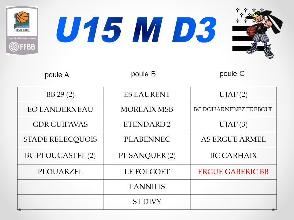 BB 29 (2)ES LAURENTUJAP (2) EO LANDERNEAUMORLAIX MSB BC DOUARNENEZ TREBOUL GDR GUIPAVASETENDARD 2UJAP (3) STADE RELECQUOISPLABENNECAS ERGUE ARMEL BC PLOUGASTEL (2)PL SANQUER (2)BC CARHAIX PLOUARZELLE FOLGOETERGUE GABERIC BB LANNILIS ST DIVY poule B poule A poule C