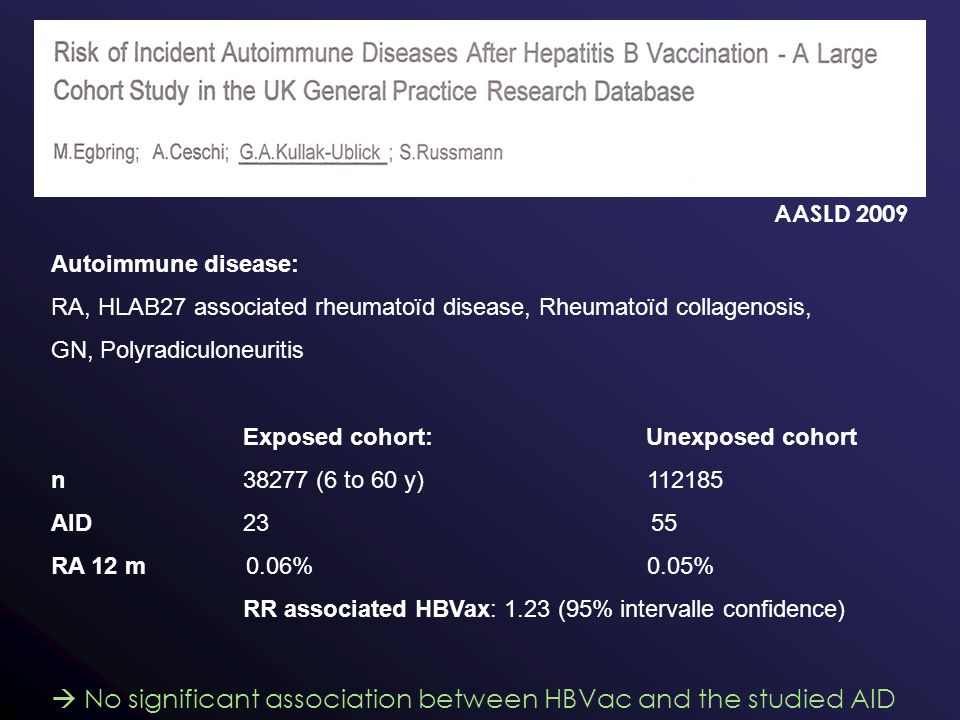 AASLD 2009 Autoimmune disease: RA, HLAB27 associated rheumatoïd disease, Rheumatoïd collagenosis, GN, Polyradiculoneuritis Exposed cohort: Unexposed cohort n38277 (6 to 60 y) 112185 AID23 55 RA 12 m 0.06% 0.05% RR associated HBVax: 1.23 (95% intervalle confidence)  No significant association between HBVac and the studied AID
