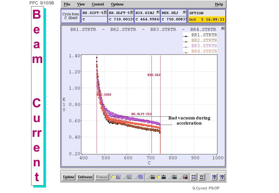 PPC 9/10/98 G.Cyvoct PS/OP LifetimeLifetime LifetimeLifetime R4: 60 mS R1: 43 mS
