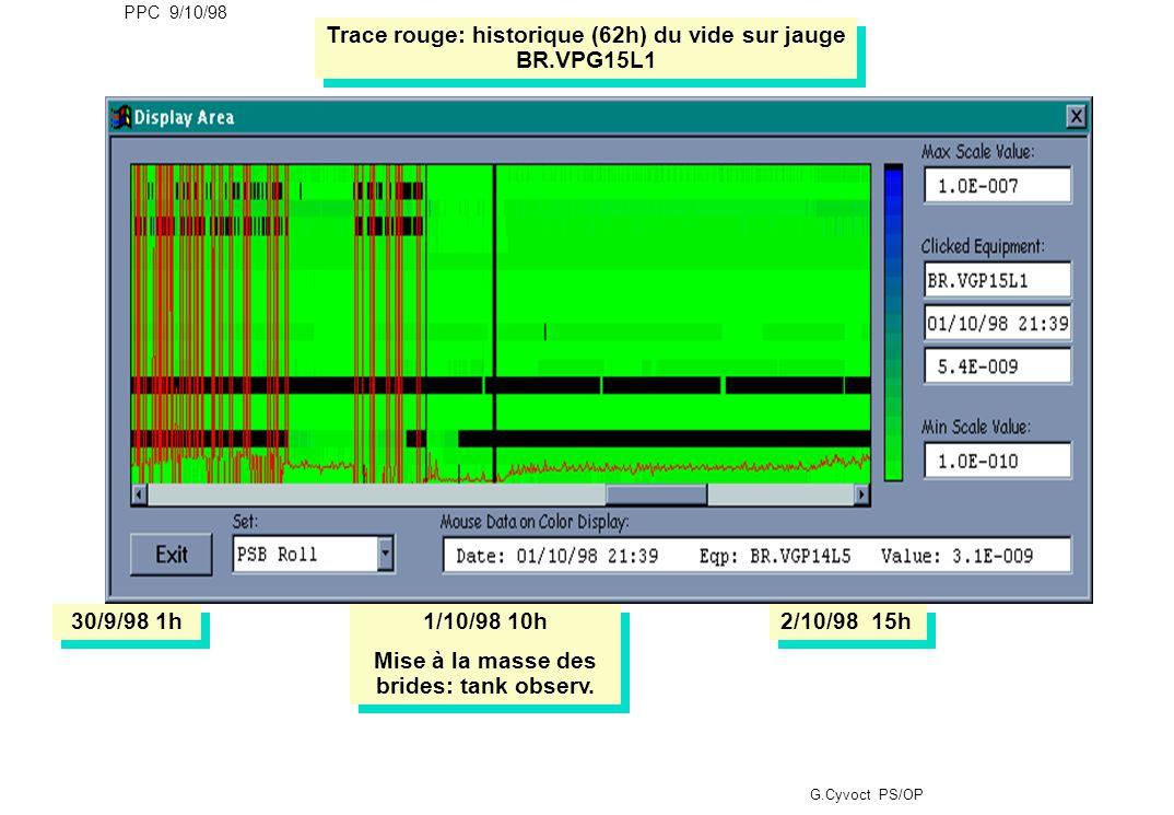 PPC 9/10/98 G.Cyvoct PS/OP Trace rouge: historique (62h) du vide sur jauge BR.VPG15L1 30/9/98 1h 1/10/98 10h Mise à la masse des brides: tank observ.