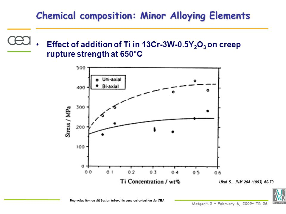 Reproduction ou diffusion interdite sans autorisation du CEA Matgen4.2 – February 6, 2009– TR 26 Chemical composition: Minor Alloying Elements Effect of addition of Ti in 13Cr-3W-0.5Y 2 O 3 on creep rupture strength at 650°C Fig 4 Ukai JNM 1993 Ukai S., JNM 204 (1993) 65-73