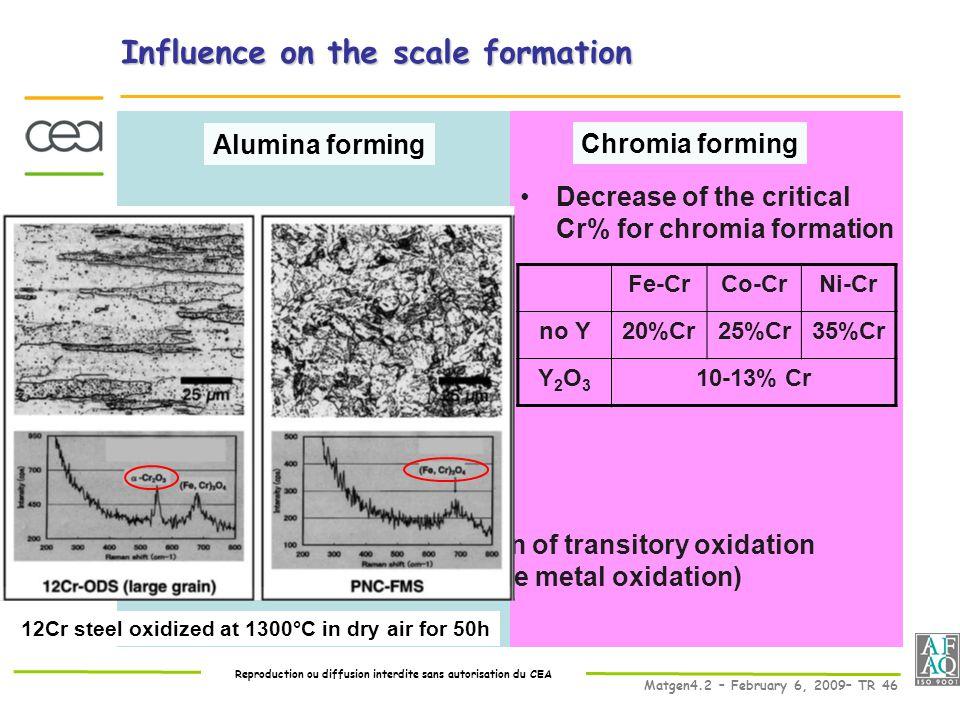 Reproduction ou diffusion interdite sans autorisation du CEA Matgen4.2 – February 6, 2009– TR 46 Influence on the scale formation Decrease of the critical Cr% for chromia formation Alumina forming Chromia forming Promote  -Al 2 O 3 (no transitory θ-Al 2 O 3 ) Decreases the duration of transitory oxidation (reduces the base metal oxidation) Fe-CrCo-CrNi-Cr no Y20%Cr25%Cr35%Cr Y2O3Y2O3 10-13% Cr 12Cr steel oxidized at 1300°C in dry air for 50h