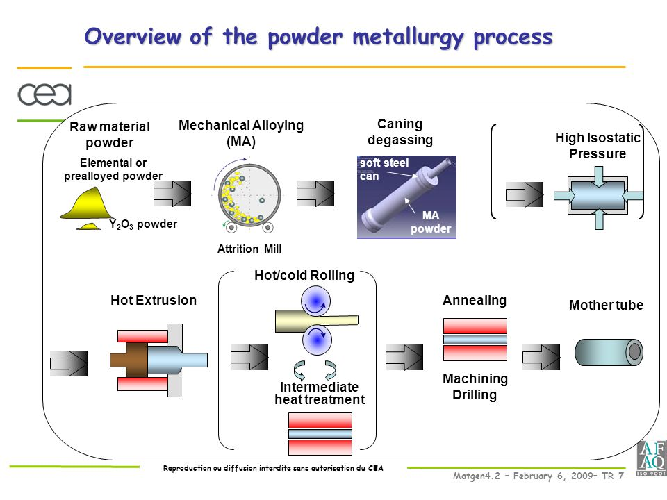Reproduction ou diffusion interdite sans autorisation du CEA Matgen4.2 – February 6, 2009– TR 7 Overview of the powder metallurgy process Mechanical Alloying (MA) Hot/cold Rolling Attrition Mill Intermediate heat treatment Elemental or prealloyed powder Hot Extrusion Caning degassing High Isostatic Pressure Machining Drilling Raw material powder Mother tube Y 2 O 3 powder MA powder soft steel can Annealing