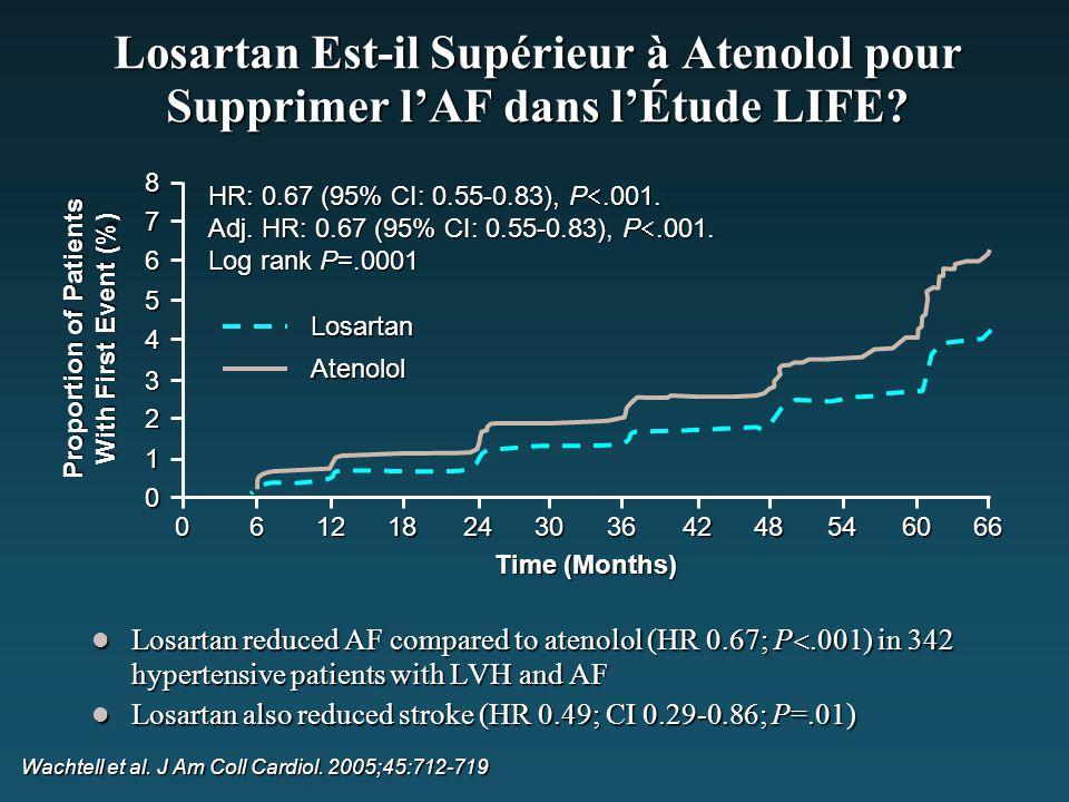 Losartan Est-il Supérieur à Atenolol pour Supprimer l'AF dans l'Étude LIFE? Losartan reduced AF compared to atenolol (HR 0.67; P .001) in 342 hyperte