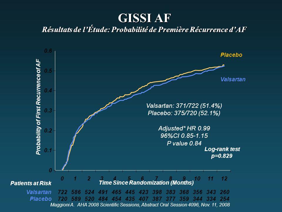 0 12 Probability of First Recurrence of AF GISSI AF Résultats de l'Étude: Probabilité de Première Récurrence d'AF Valsartan Placebo Log-rank test p=0.