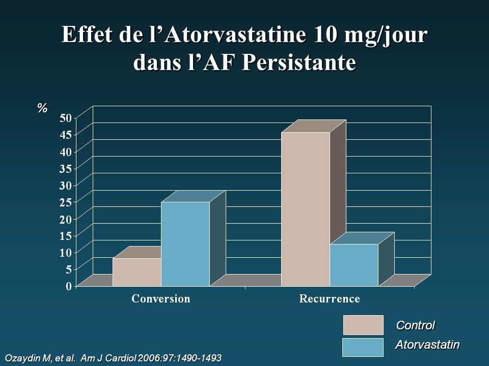 Effet de l'Atorvastatine 10 mg/jour dans l'AF Persistante Ozaydin M, et al. Am J Cardiol 2006:97:1490-1493 % Control Atorvastatin
