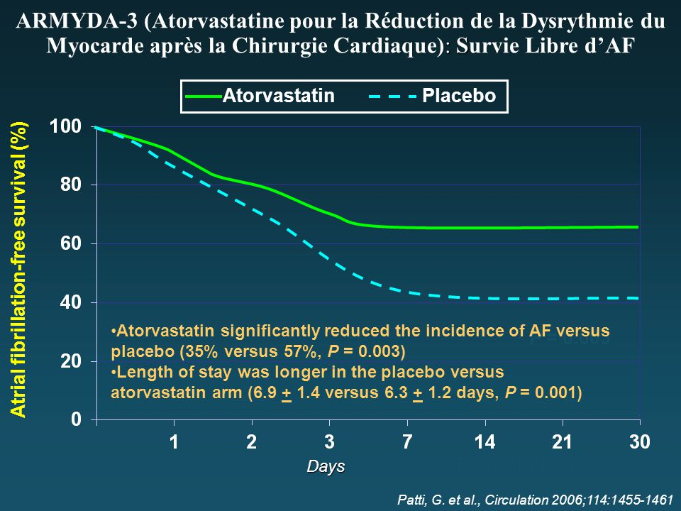 Atrial fibrillation-free survival (%) Atorvastatin Placebo : S ARMYDA-3 (Atorvastatine pour la Réduction de la Dysrythmie du Myocarde après la Chirurg