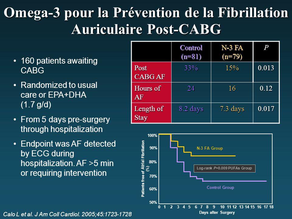 Calo L et al. J Am Coll Cardiol. 2005;45:1723-1728 Control (n=81) N-3 FA (n=79) P Post CABG AF 33%15%0.013 Hours of AF 24160.12 Length of Stay 8.2 day