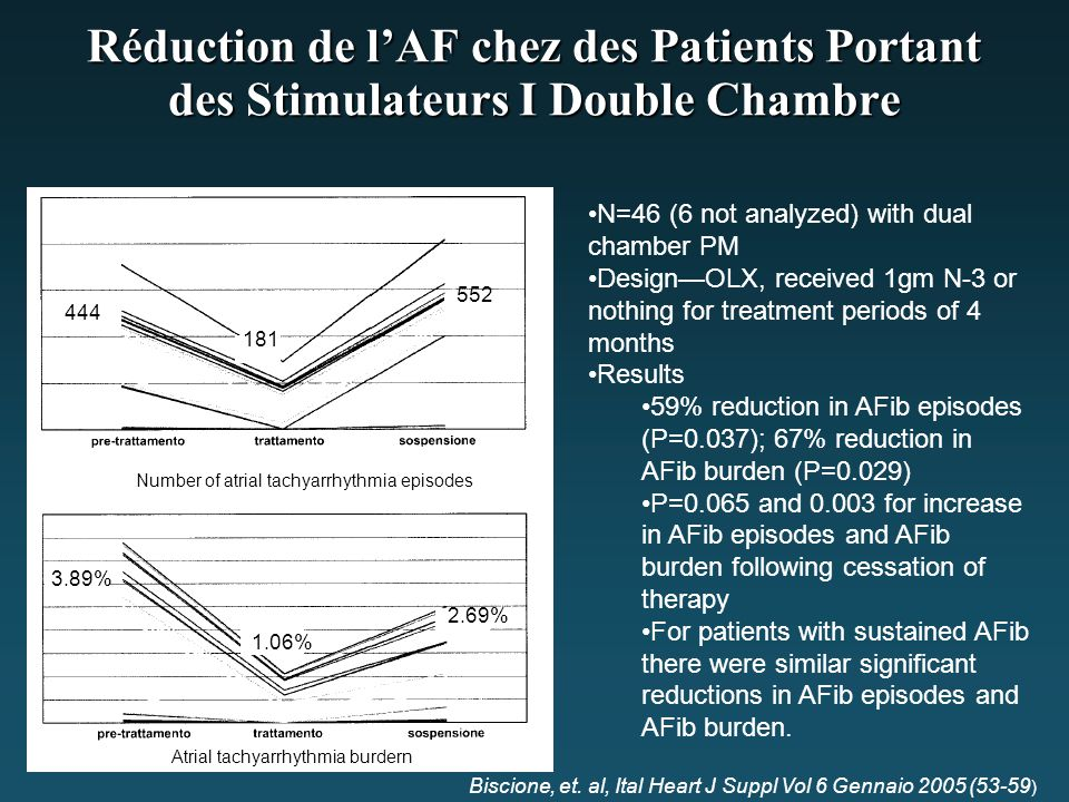 Réduction de l'AF chez des Patients Portant des Stimulateurs I Double Chambre Number of atrial tachyarrhythmia episodes Atrial tachyarrhythmia burdern 444 181 552 3.89% 1.06% 2.69% N=46 (6 not analyzed) with dual chamber PM Design—OLX, received 1gm N-3 or nothing for treatment periods of 4 months Results 59% reduction in AFib episodes (P=0.037); 67% reduction in AFib burden (P=0.029) P=0.065 and 0.003 for increase in AFib episodes and AFib burden following cessation of therapy For patients with sustained AFib there were similar significant reductions in AFib episodes and AFib burden.