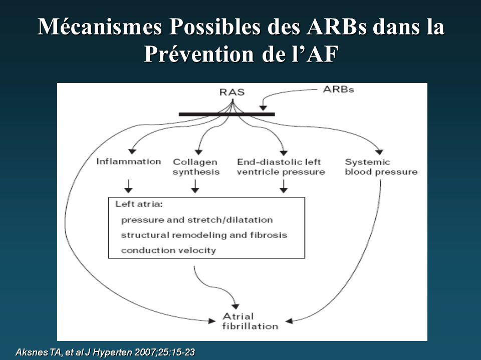 Mécanismes Possibles des ARBs dans la Prévention de l'AF Aksnes TA, et al J Hyperten 2007;25:15-23