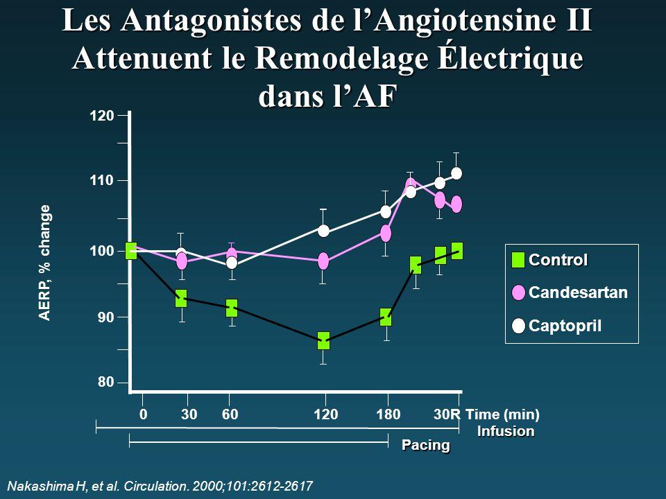 Les Antagonistes de l'Angiotensine II Attenuent le Remodelage Électrique dans l'AF Nakashima H, et al. Circulation. 2000;101:2612-2617 AERP, % change