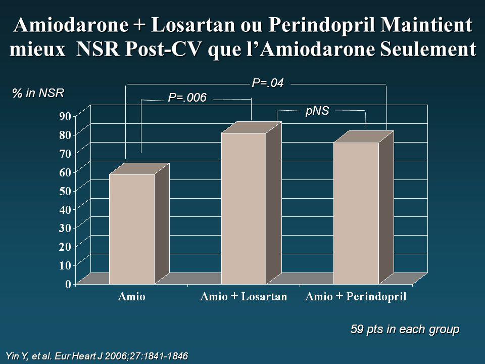Amiodarone + Losartan ou Perindopril Maintient mieux NSR Post-CV que l'Amiodarone Seulement % in NSR P=.006 Yin Y, et al. Eur Heart J 2006;27:1841-184