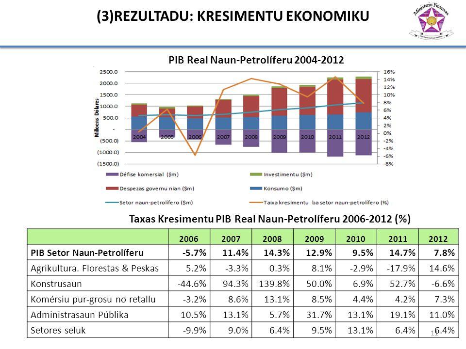 (3)REZULTADU: KRESIMENTU EKONOMIKU 11 PIB Real Naun-Petrolíferu 2004-2012 2006200720082009201020112012 PIB Setor Naun-Petrolíferu-5.7%11.4%14.3%12.9%9