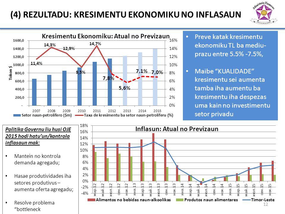 "(4) REZULTADU: KRESIMENTU EKONOMIKU NO INFLASAUN 12 Preve katak kresimentu ekonomiku TL ba mediu- prazu entre 5.5% -7.5%, Maibe ""KUALIDADE"" kresimentu"