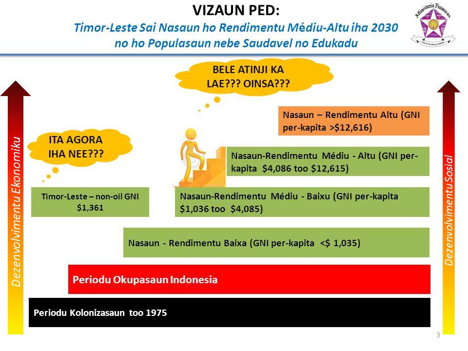 VIZAUN PED: Timor-Leste Sai Nasaun ho Rendimentu Médiu-Altu iha 2030 no ho Populasaun nebe Saudavel no Edukadu Periodu Okupasaun Indonesia Periodu Kol