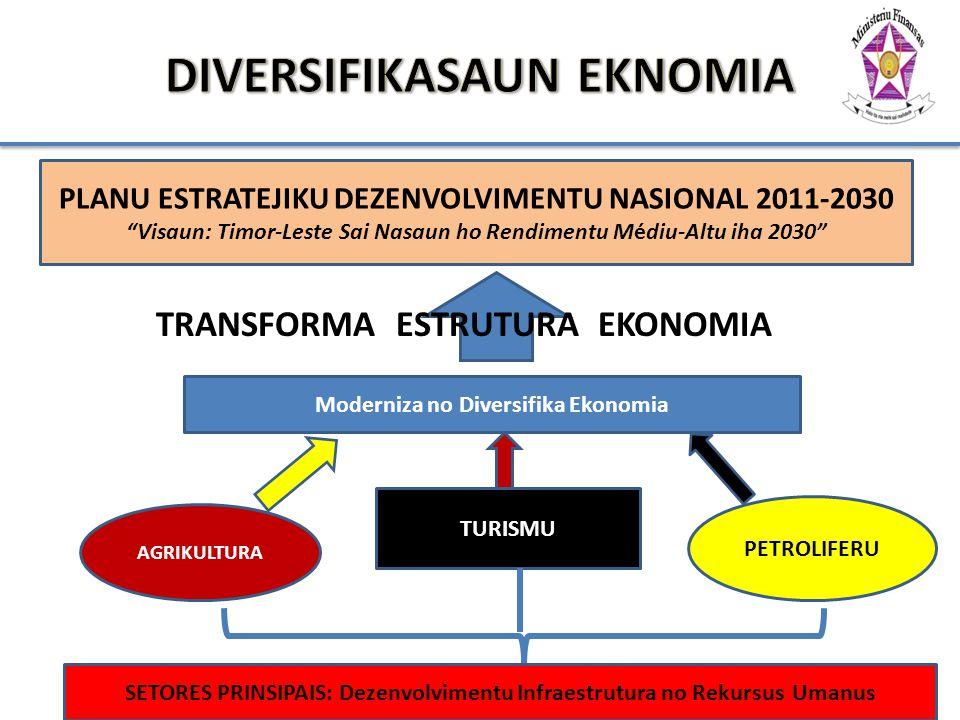 5 AGRIKULTURA TURISMU PETROLIFERU Moderniza no Diversifika Ekonomia SETORES PRINSIPAIS: Dezenvolvimentu Infraestrutura no Rekursus Umanus PLANU ESTRAT