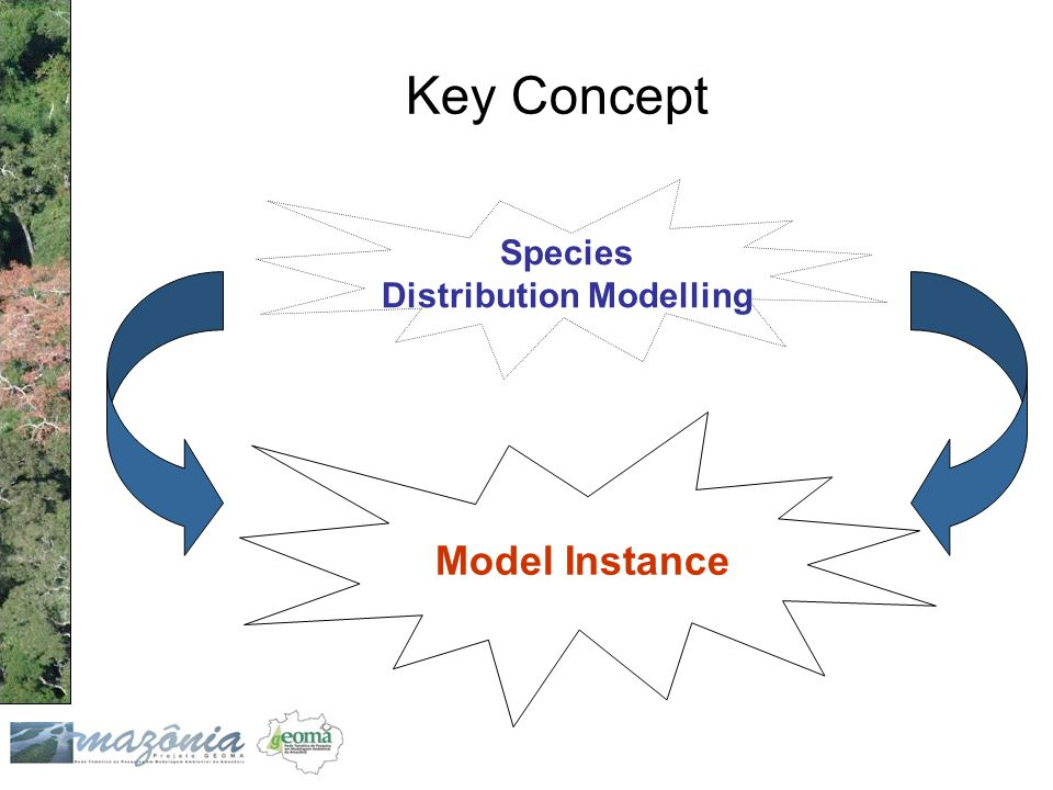 Key Concept Model Instance Species Distribution Modelling