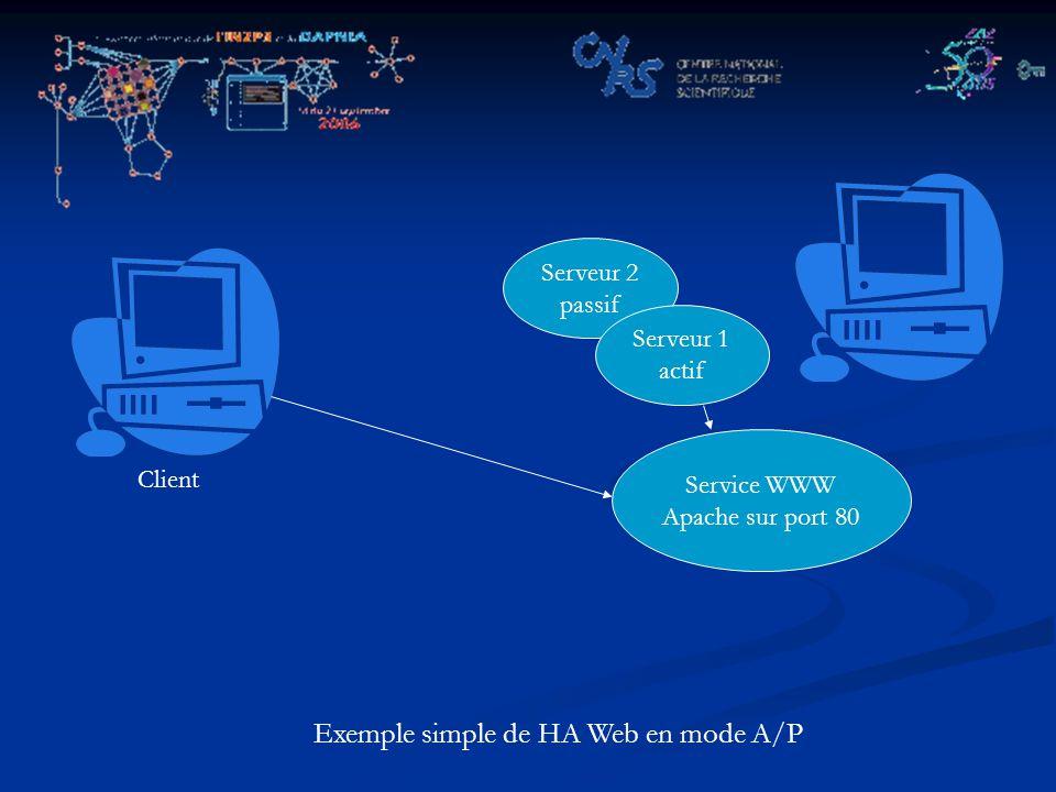 Exemple simple de HA Web en mode A/P Service WWW Apache sur port 80 Serveur 2 passif Serveur 1 actif Client