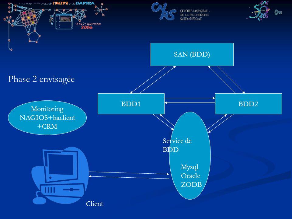 BDD1BDD2 Client SAN (BDD) Service de BDD Mysql Oracle ZODB Phase 2 envisagée Monitoring NAGIOS+haclient +CRM