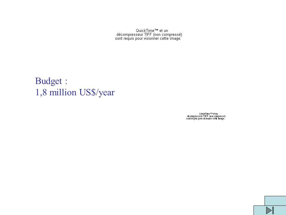 Budget : 1,8 million US$/year