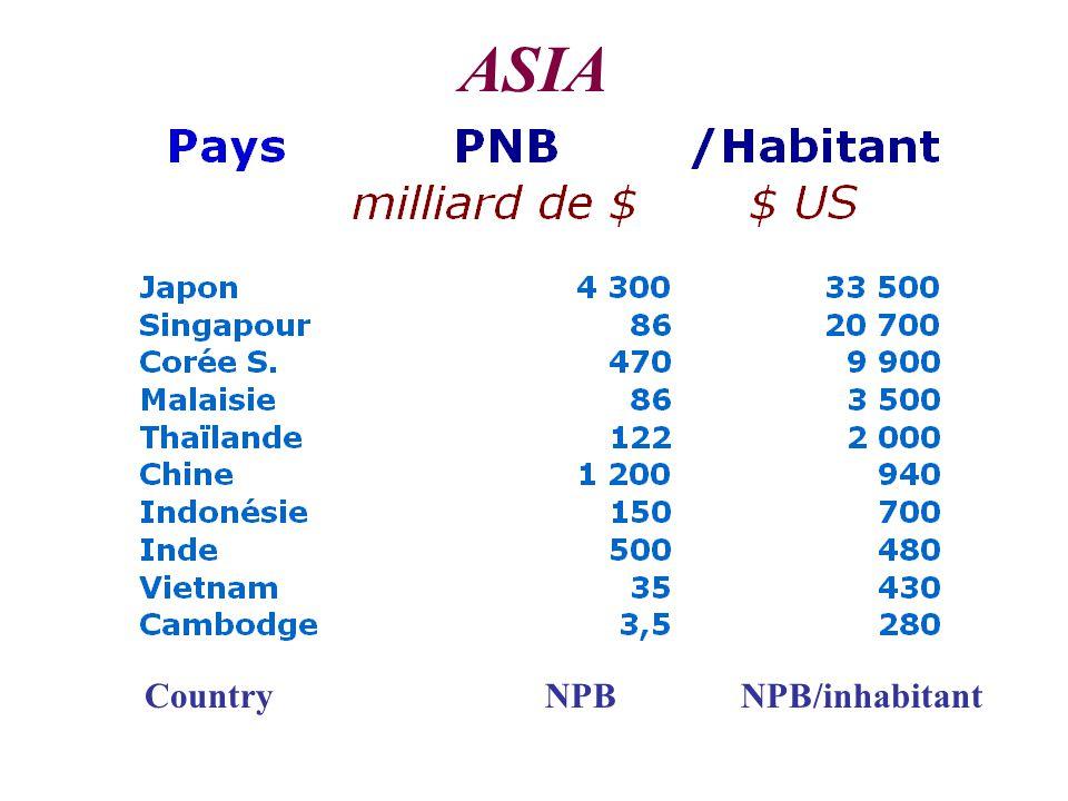 ASIA CountryNPBNPB/inhabitant