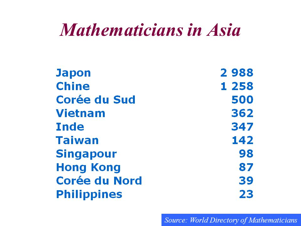 Mathematicians in Asia Source: World Directory of Mathematicians