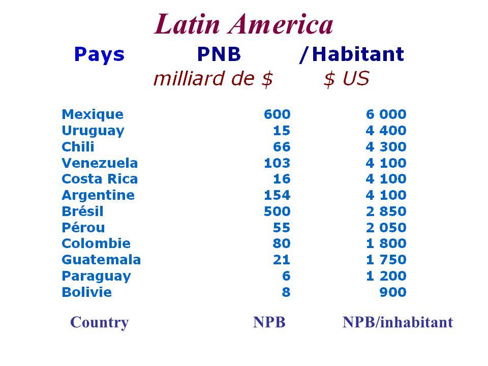 Latin America CountryNPBNPB/inhabitant