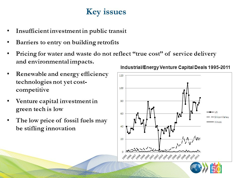 Key issues Insufficient investment in public transit Barriers to entry on building retrofits Pricing for water and waste do not reflect true cost of service delivery and environmental impacts.