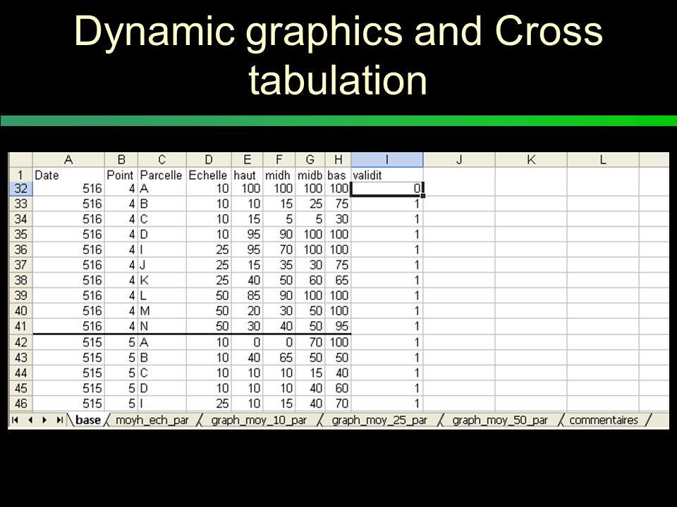 Dynamic graphics and Cross tabulation