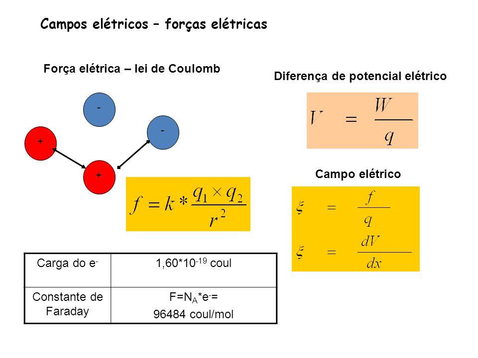 Campos elétricos – forças elétricas Força elétrica – lei de Coulomb Campo elétrico Diferença de potencial elétrico +-+- Carga do e - 1,60*10 -19 coul Constante de Faraday F=N A *e - = 96484 coul/mol