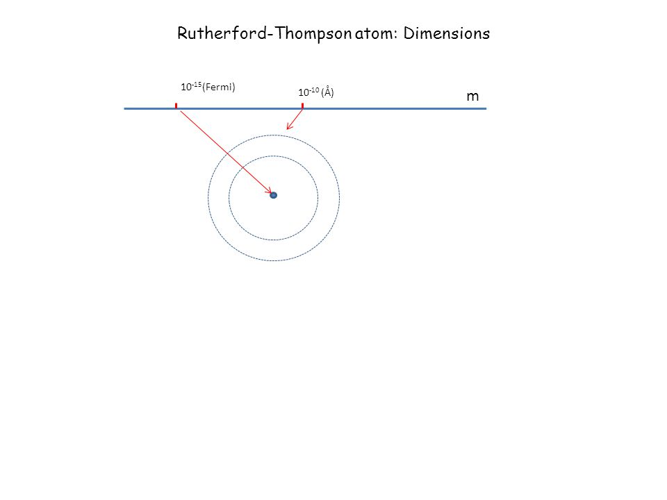 Rutherford-Thompson atom: Dimensions m 10 -10 (Å) 10 -15 (Fermi)