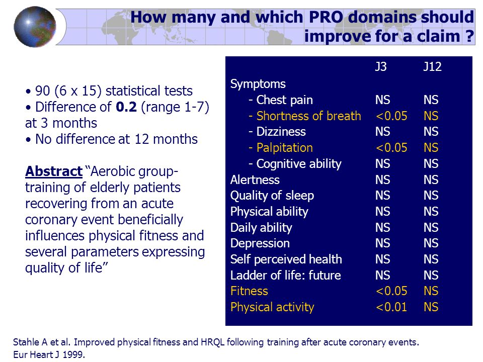 J3J12 Symptoms - Chest pain NSNS - Shortness of breath<0.05NS - Dizziness NSNS - Palpitation<0.05NS - Cognitive abilityNSNS AlertnessNSNS Quality of sleepNSNS Physical abilityNSNS Daily abilityNSNS DepressionNSNS Self perceived healthNSNS Ladder of life: futureNSNS Fitness<0.05NS Physical activity<0.01NS 90 (6 x 15) statistical tests Difference of 0.2 (range 1-7) at 3 months No difference at 12 months Abstract Aerobic group- training of elderly patients recovering from an acute coronary event beneficially influences physical fitness and several parameters expressing quality of life Stahle A et al.