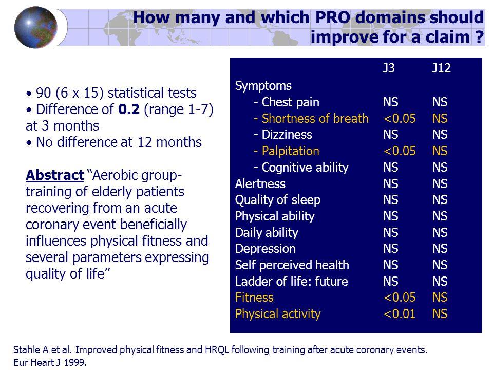 J3J12 Symptoms - Chest pain NSNS - Shortness of breath<0.05NS - Dizziness NSNS - Palpitation<0.05NS - Cognitive abilityNSNS AlertnessNSNS Quality of s