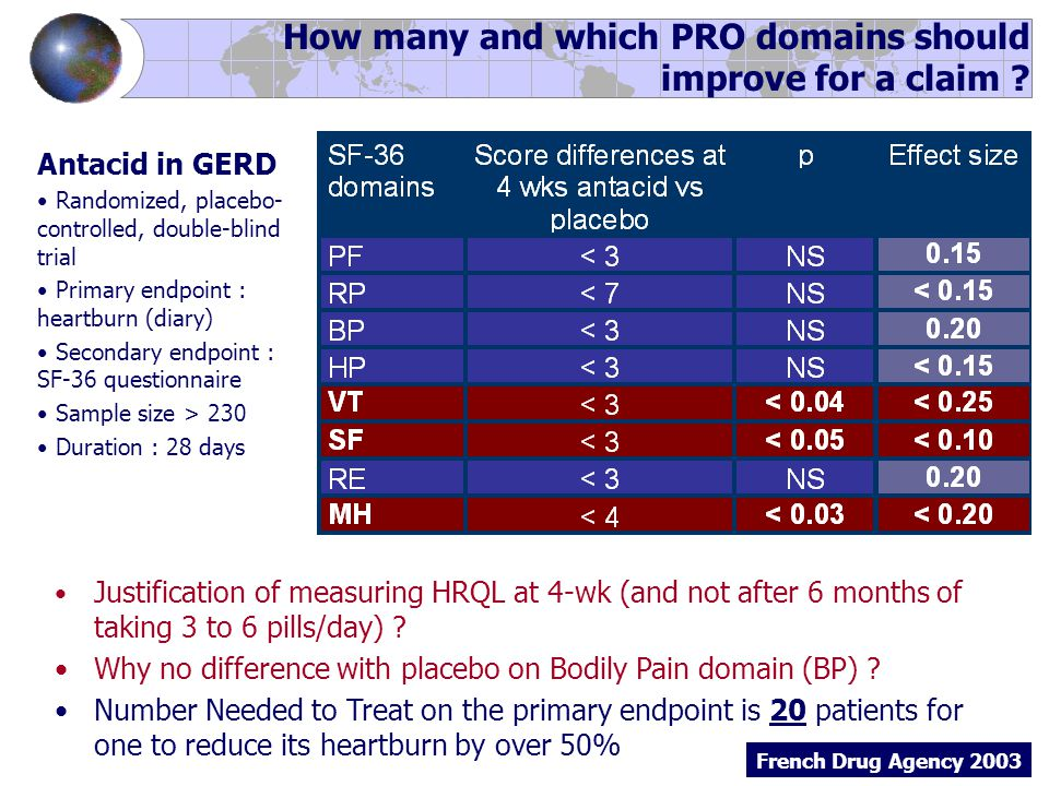 Antacid in GERD Randomized, placebo- controlled, double-blind trial Primary endpoint : heartburn (diary) Secondary endpoint : SF-36 questionnaire Sample size > 230 Duration : 28 days Justification of measuring HRQL at 4-wk (and not after 6 months of taking 3 to 6 pills/day) .