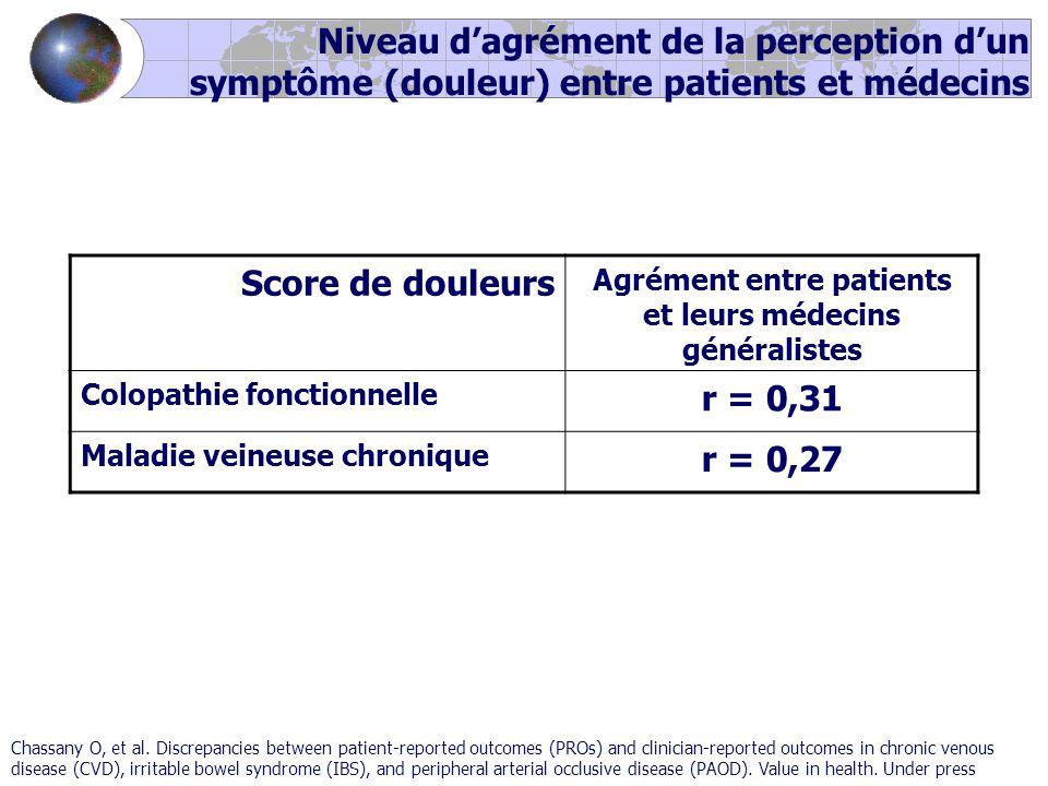 Niveau d'agrément de la perception d'un symptôme (douleur) entre patients et médecins Score de douleurs Agrément entre patients et leurs médecins généralistes Colopathie fonctionnelle r = 0,31 Maladie veineuse chronique r = 0,27 Chassany O, et al.